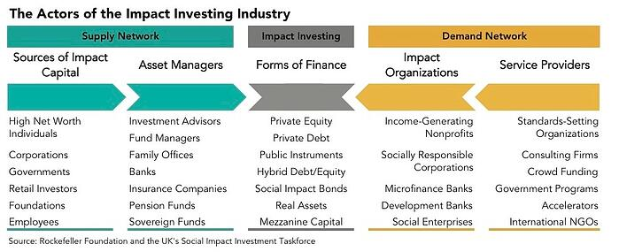 Actors-of-the-Impact-Investing-Industry-.jpg