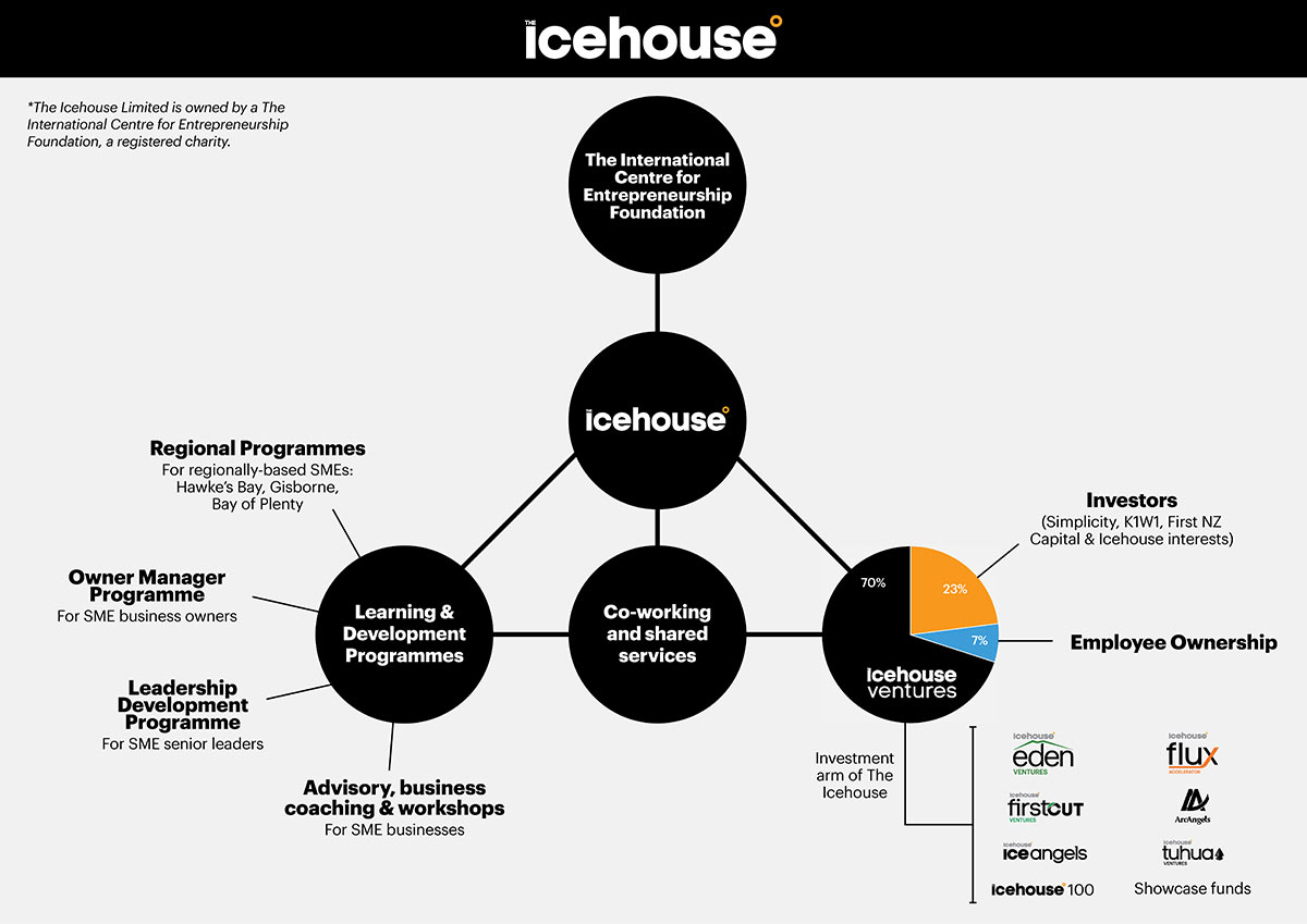 The-Icehouse-Family-Graphic-11-4-low-res