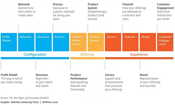 ten types of innovation thomas keeley the icehouse